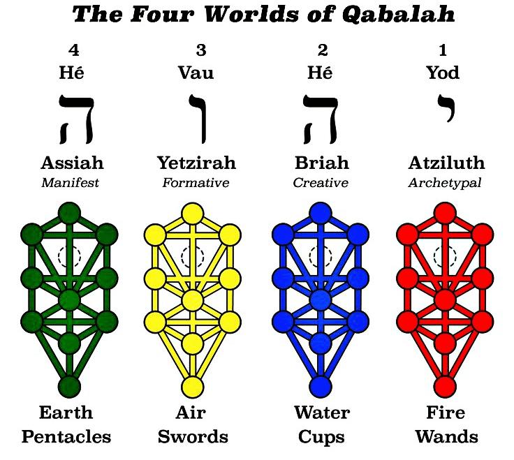Azilut cuatro mundos cabala Kabala
