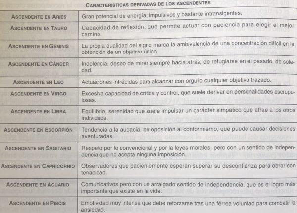 Características derivadas de los signos ascendentes