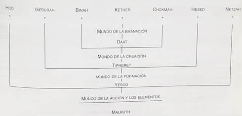 Menorah árbol significado